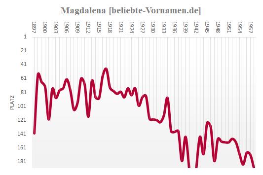 Magdalena Häufigkeitsstatistik bis 1958