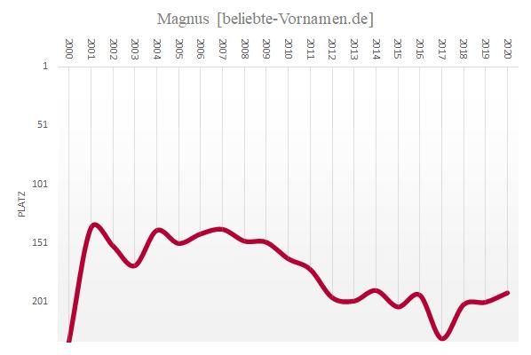 Häufigkeitsstatistik des Vornamens Magnus