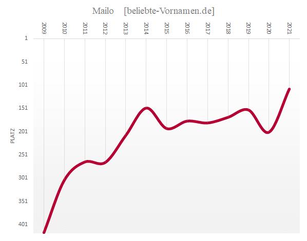 Häufigkeitsstatistik des Vornamens Mailo