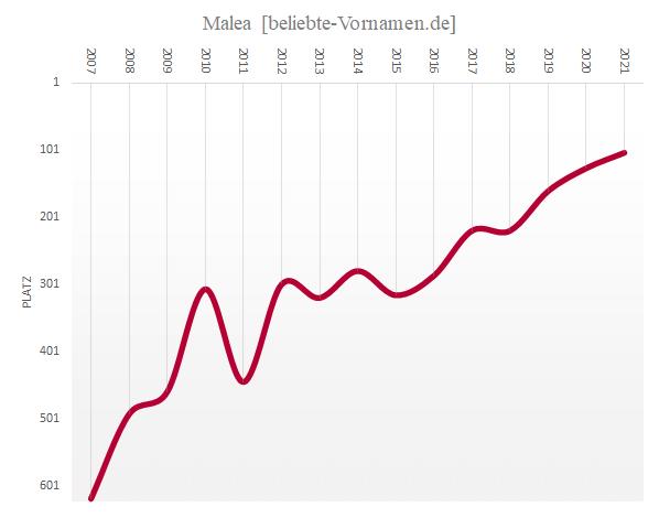 Häufigkeitsstatistik des Vornamens Malea
