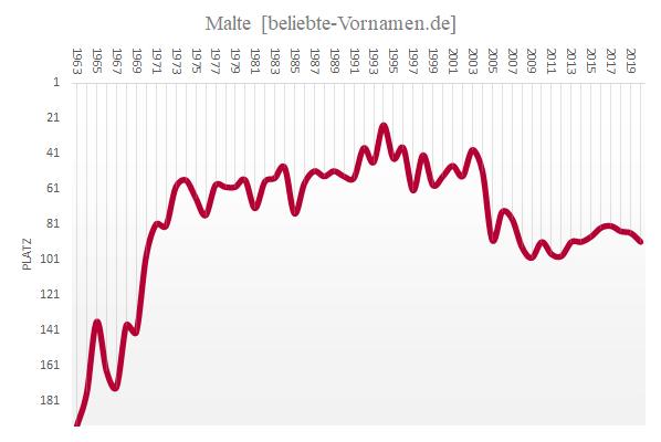 Häufigkeitsstatistik des Vornamens Malte