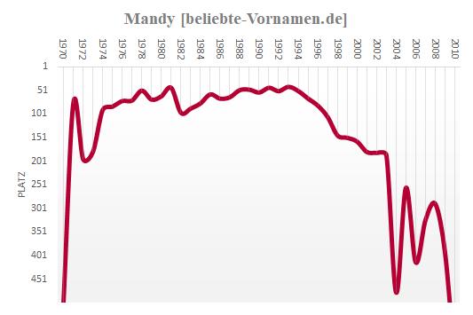 Mandy Häufigkeitsstatistik