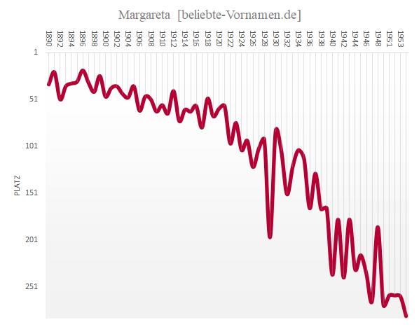 Häufigkeitsstatistik des Vornamens Margareta