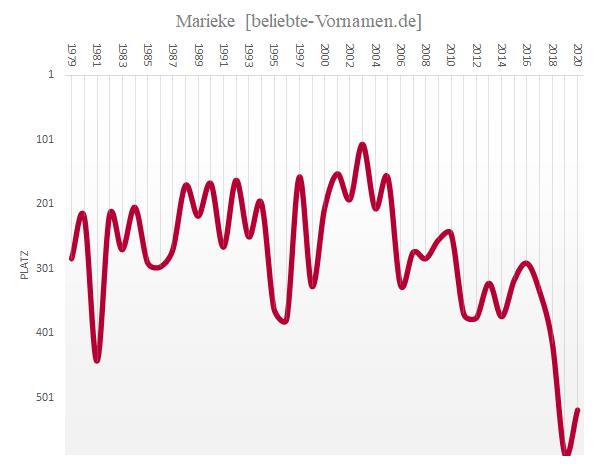 Häufigkeitsstatistik des Vornamens Marieke