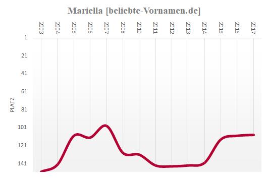 Mariella Häufigkeitsstatistik