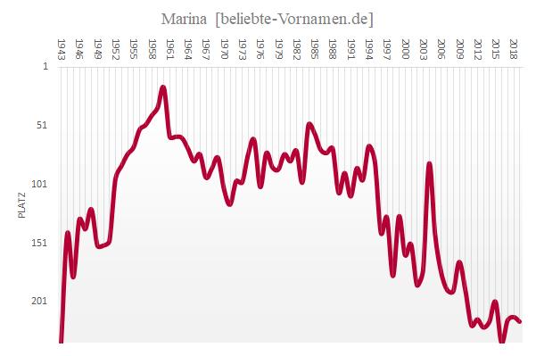Häufigkeitsstatistik des Vornamens Marina