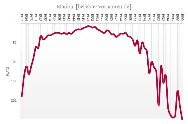 Häufigkeitsstatistik des Vornamens Marion
