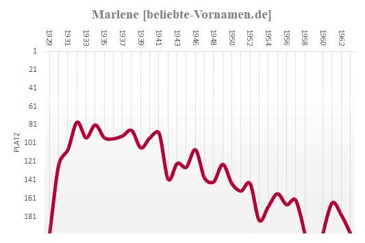 Marlene Häufigkeitsstatistik 1963