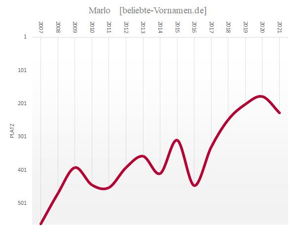 Häufigkeitsstatistik des Vornamens Marlo