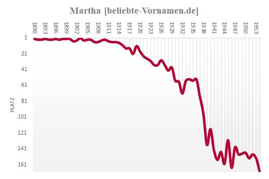 Martha Häufigkeitsstatistik bis 1954