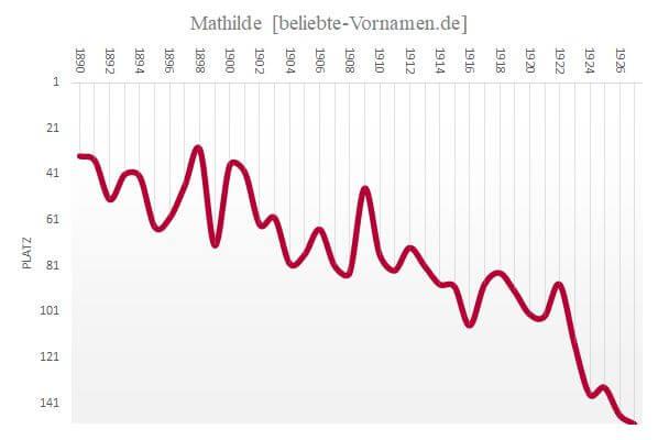 Häufigkeitsstatistik des Vornamens Mathilde bis 1927