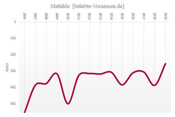 Häufigkeitsstatistik des Vornamens Mathilde seit 2006