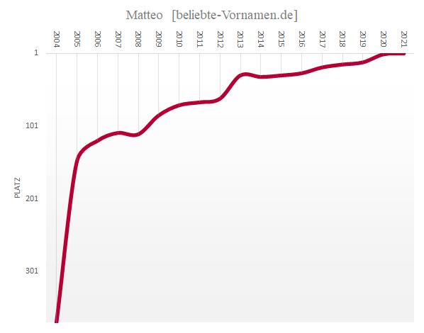 Matteo Häufigkeitsstatistik