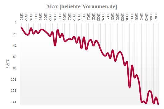 Max Häufigkeitsstatistik 1947