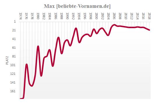 Max Häufigkeitsstatistik 1974