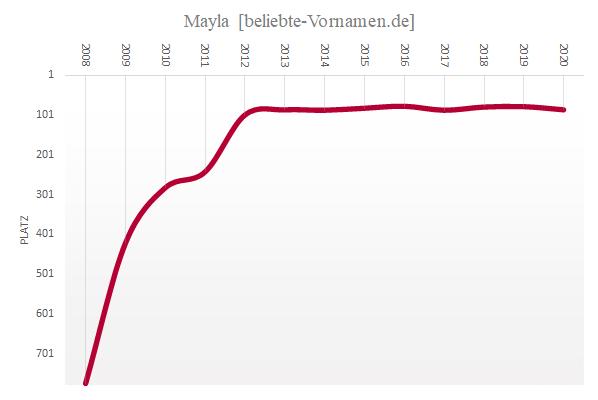 Häufigkeitsstatistik des Vornamens Mayla