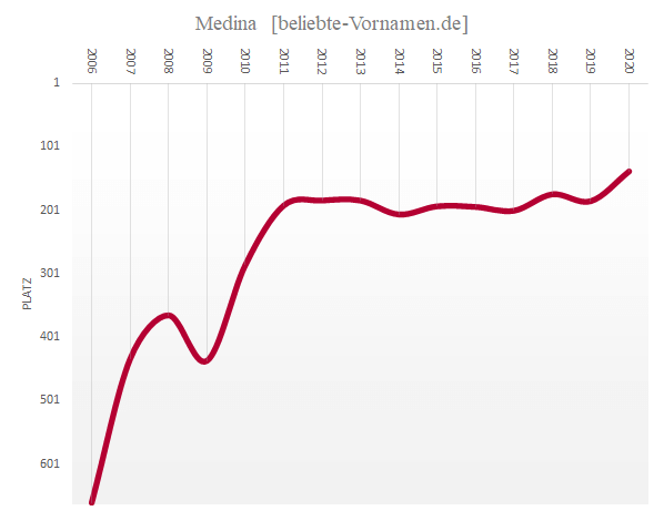 Häufigkeitsstatistik des Vornamens Medina