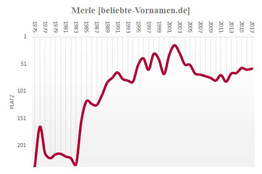 Merle Häufigkeitsstatistik