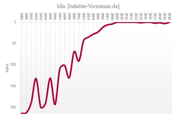 Häufigkeitsstatistik des Vornamens Mia