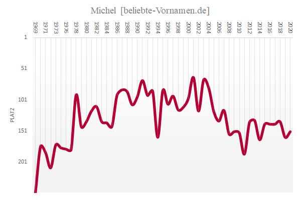Häufigkeitsstatistik des Vornamens Michel