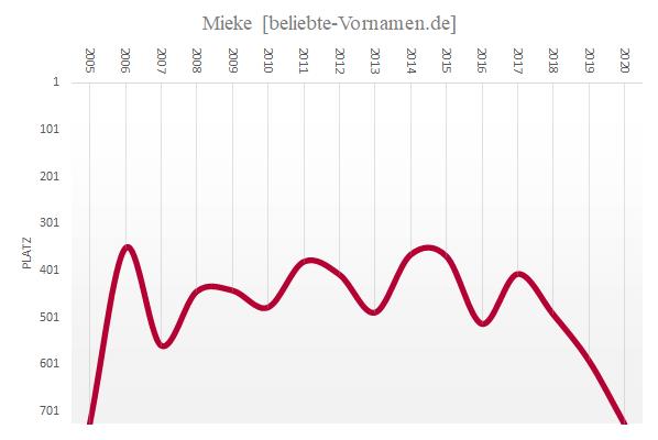 Häufigkeitsstatistik des Vornamens Mieke