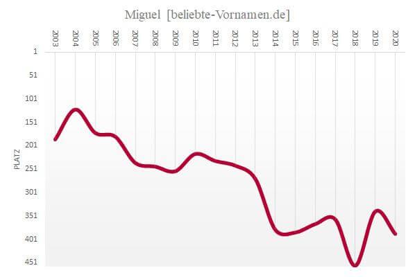 Häufigkeitsstatistik des Vornamens Miguel