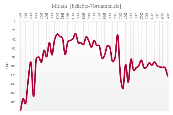 Häufigkeitsstatistik des Vornamens Miriam