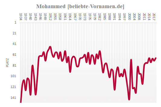 Mohammed Häufigkeitsstatistik