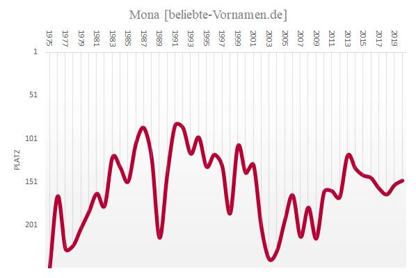 Häufigkeitsstatistik des Vornamens Mona