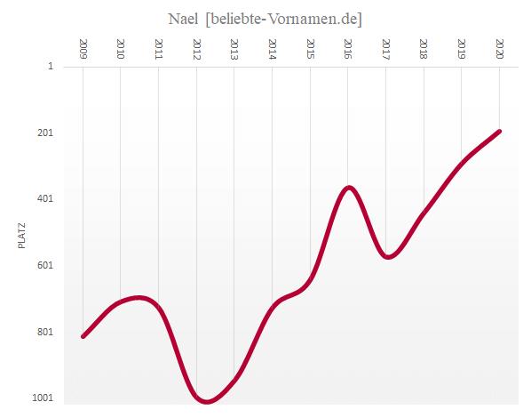 Häufigkeitsstatistik des Vornamens Nael