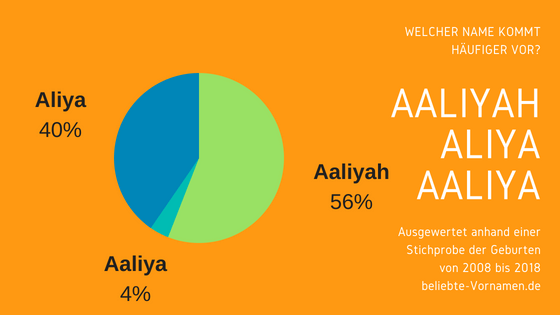 Namensformen Aaliyah