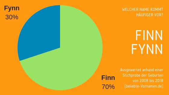 Namensformen Finn