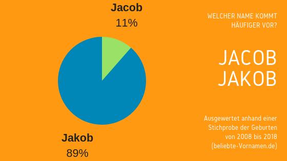 Namensformen Jakob