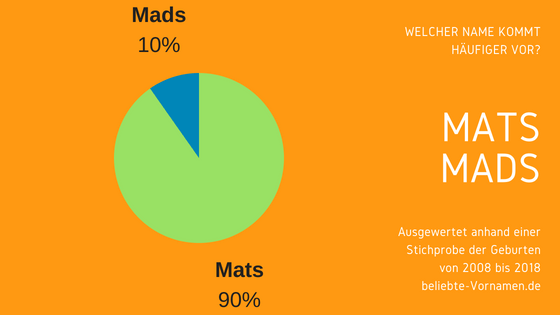 Namensformen Mats