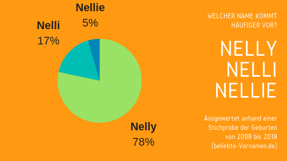 Namensformen Nelly