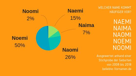 Namensformen Noemi