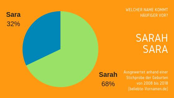 Namensformen Sarah