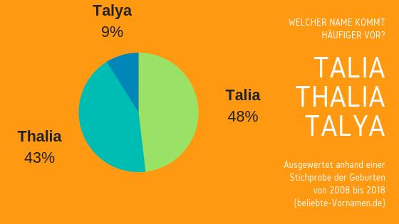Namensformen Talia