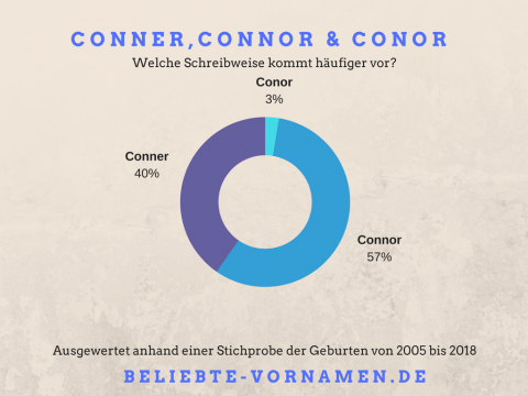 Namensvariantentorte Connor