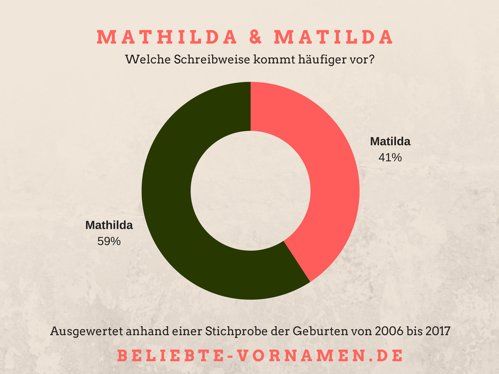 Namensvariantentorte Mathilda