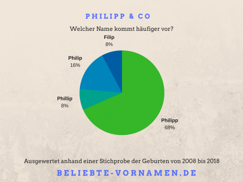 Namensvariantentorte Philipp