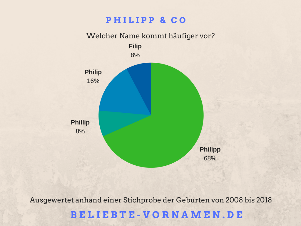 Namensvariantentorte Philipp