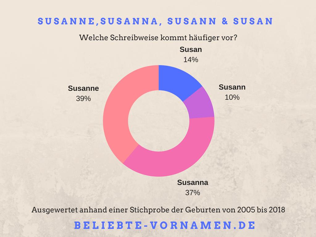 Namensvariantentorte Susann