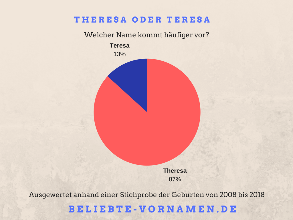 Namensvariantentorte Theresa