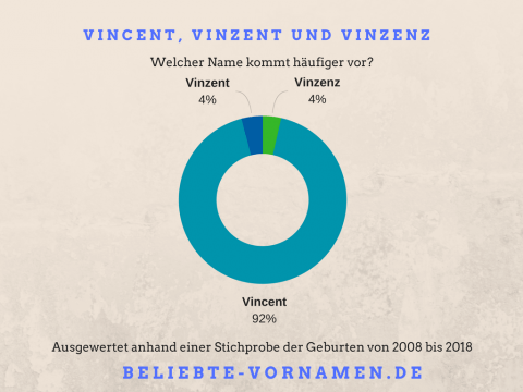 Namensvariantentorte Vincent