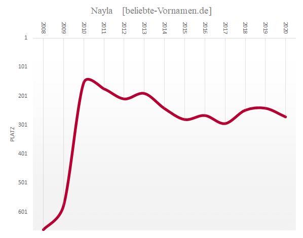 Häufigkeitsstatistik des Vornamens Nayla