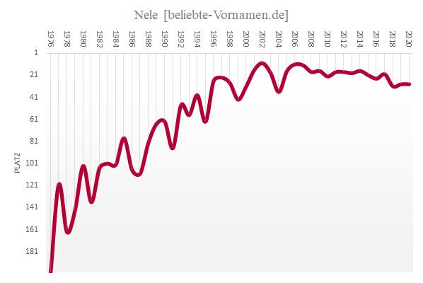 Häufigkeitsstatistik des Vornamens Nele