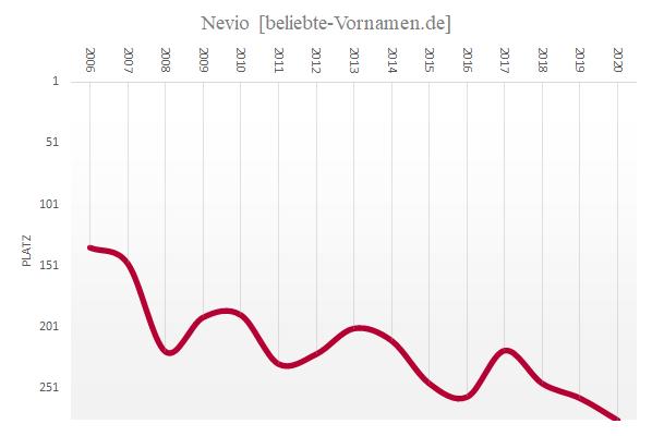 Häufigkeitsstatistik des Vornamens Nevio