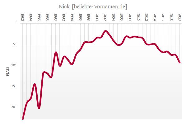 Häufigkeitsstatistik des Vornamens Nick