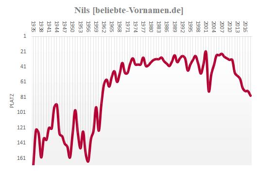 Häufigkeitsstatistik des Vornamens Nils
